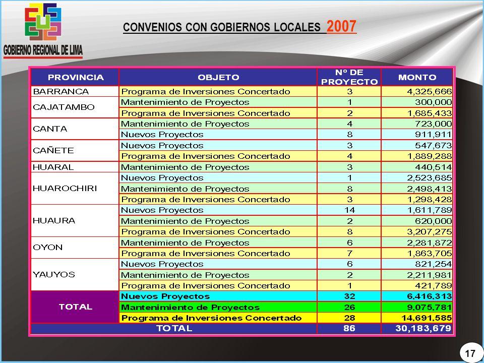 CONVENIOS CON GOBIERNOS LOCALES 2007