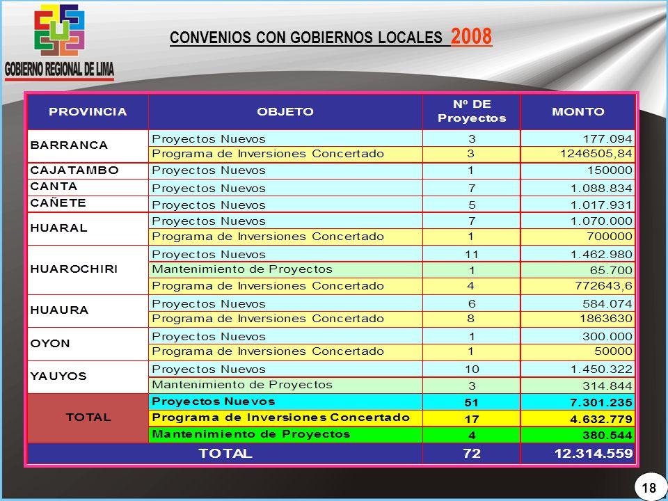 CONVENIOS CON GOBIERNOS LOCALES 2008
