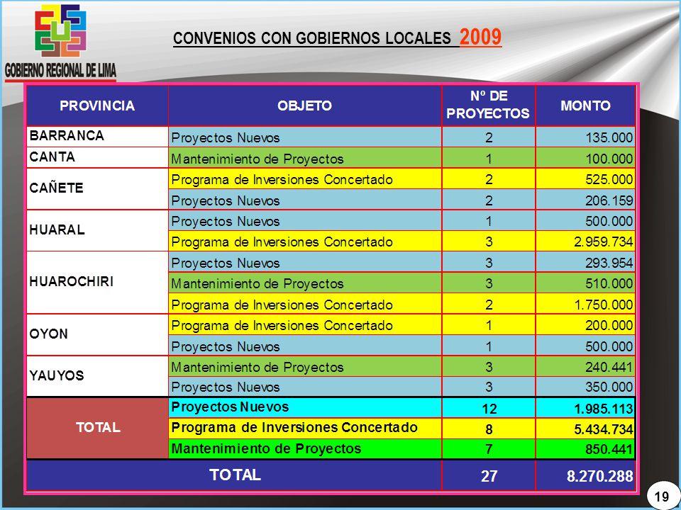 CONVENIOS CON GOBIERNOS LOCALES 2009