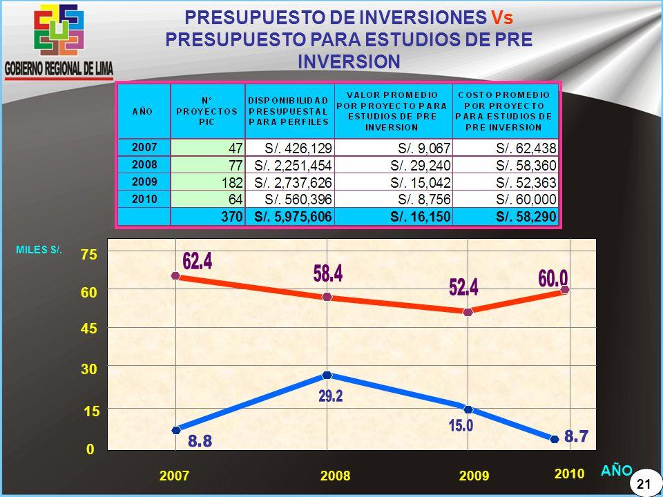 PRESUPUESTO DE INVERSIONES Vs PRESUPUESTO PARA ESTUDIOS DE PRE INVERSION