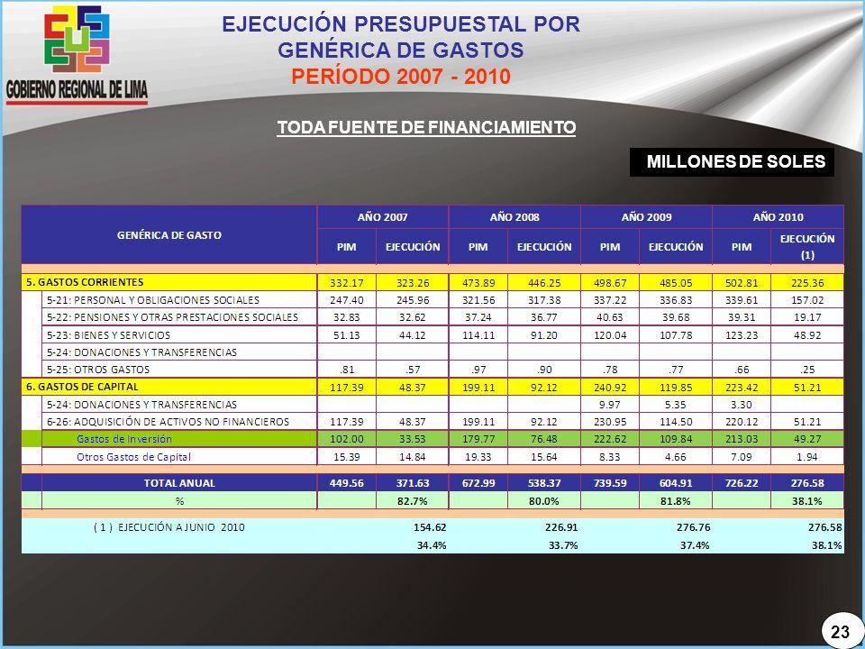 EJECUCIÓN PRESUPUESTAL POR GENÉRICA DE GASTOS PERÍODO 2007 - 2010