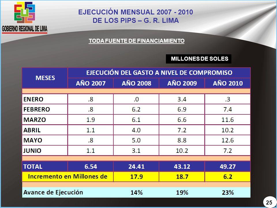 EJECUCIÓN MENSUAL 2007 - 2010 DE LOS PIPS – G. R. LIMA