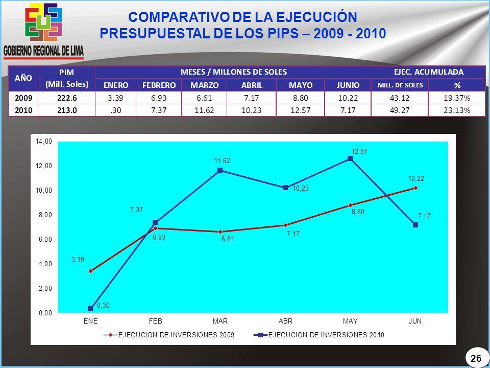 COMPARATIVO DE LA EJECUCIÓN PRESUPUESTAL DE LOS PIPS – 2009 - 2010