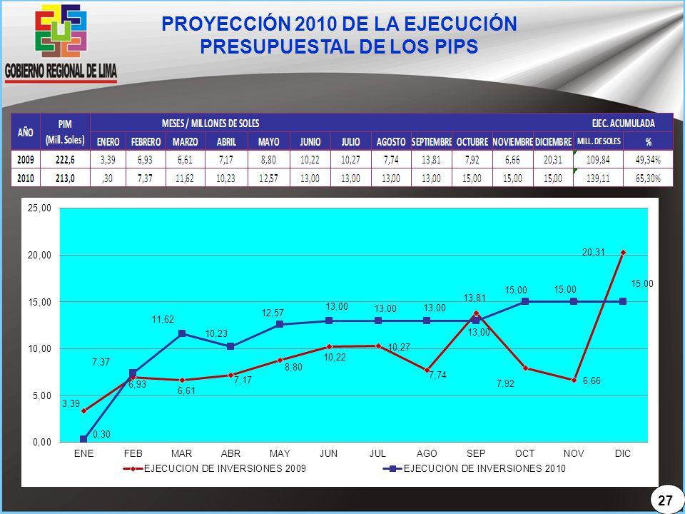 PROYECCIÓN 2010 DE LA EJECUCIÓN PRESUPUESTAL DE LOS PIPS