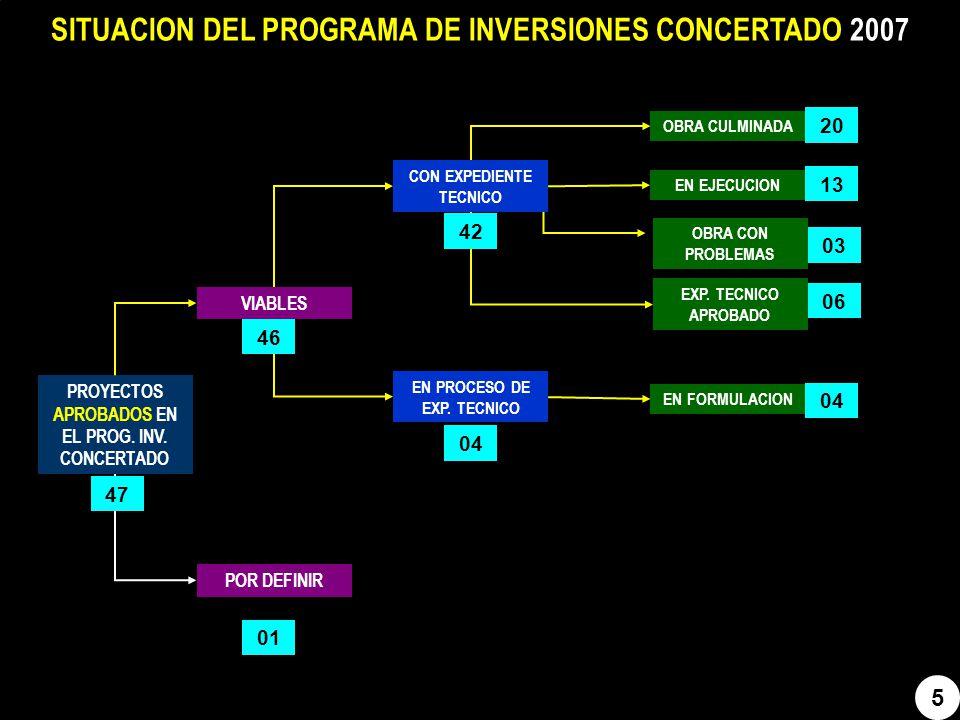 SITUACION DEL PROGRAMA DE INVERSIONES CONCERTADO 2007