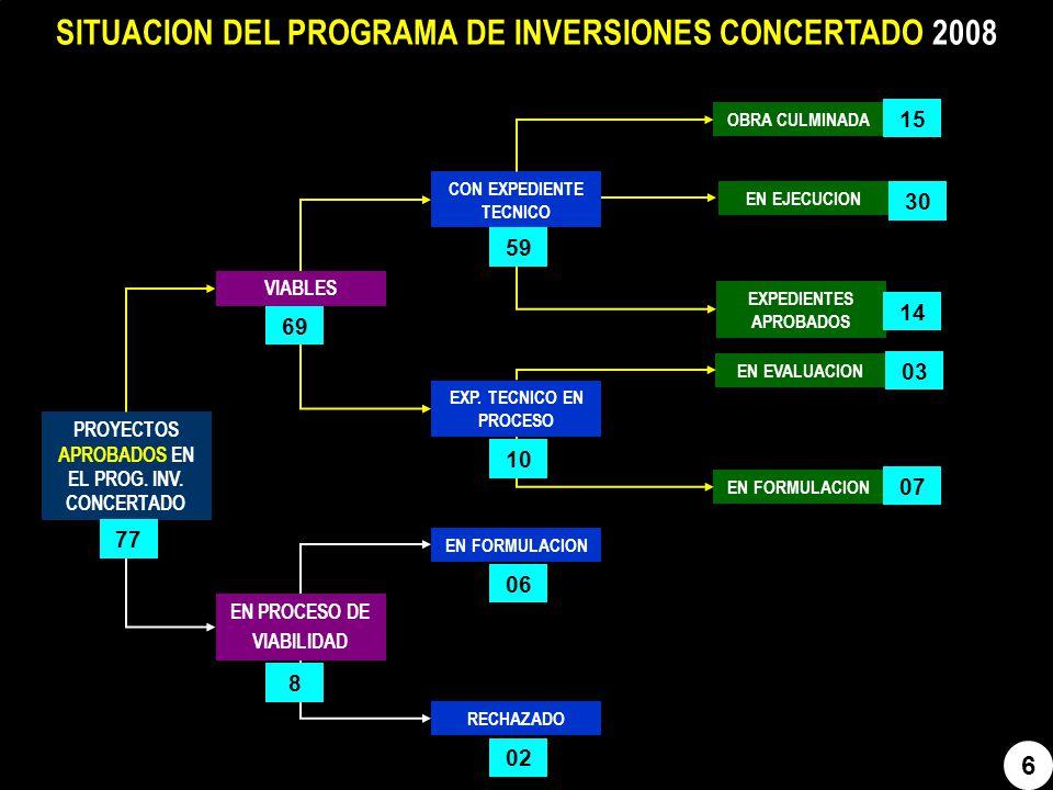 SITUACION DEL PROGRAMA DE INVERSIONES CONCERTADO 2008