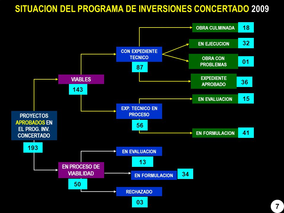 SITUACION DEL PROGRAMA DE INVERSIONES CONCERTADO 2009