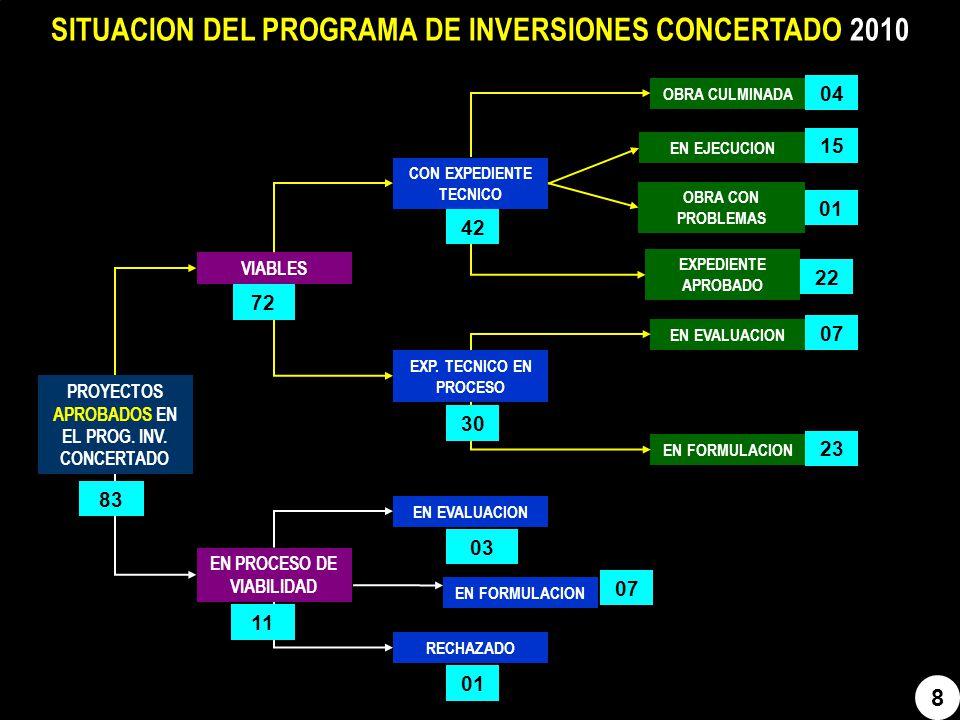 SITUACION DEL PROGRAMA DE INVERSIONES CONCERTADO 2010