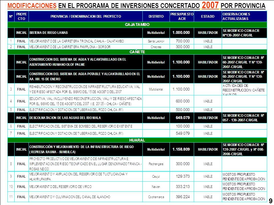MODIFICACIONES EN EL PROGRAMA DE INVERSIONES CONCERTADO 2007 POR PROVINCIA