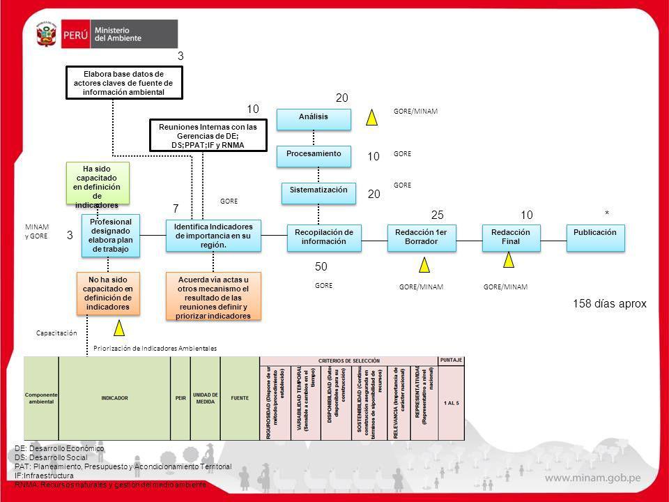 3 Elabora base datos de actores claves de fuente de información ambiental. 20. 10. GORE/MINAM. Análisis.
