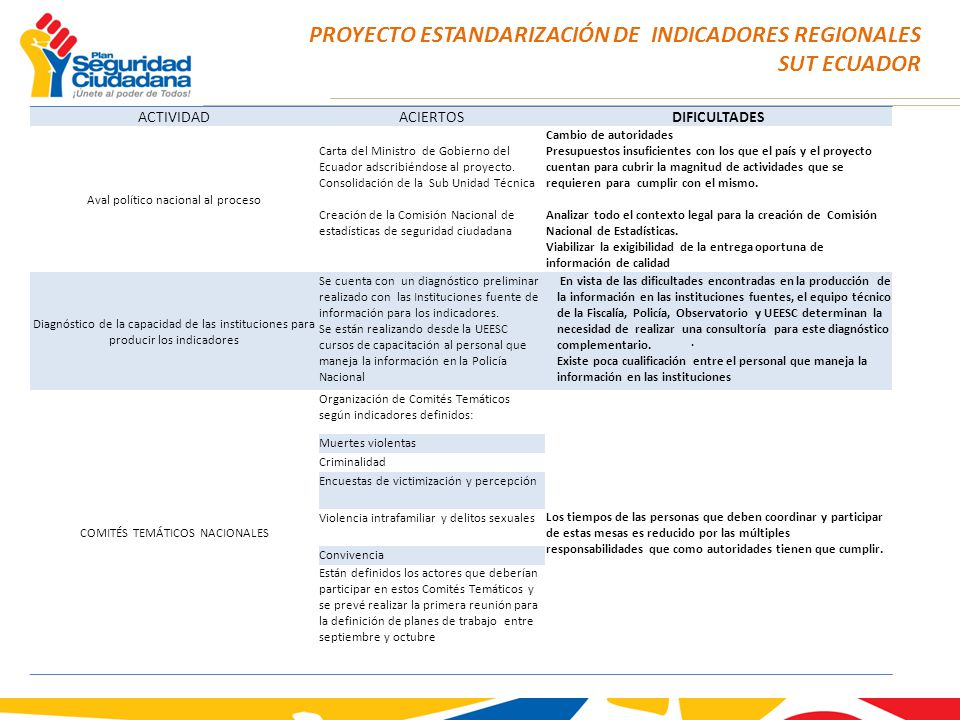 PROYECTO ESTANDARIZACIÓN DE INDICADORES REGIONALES SUT ECUADOR