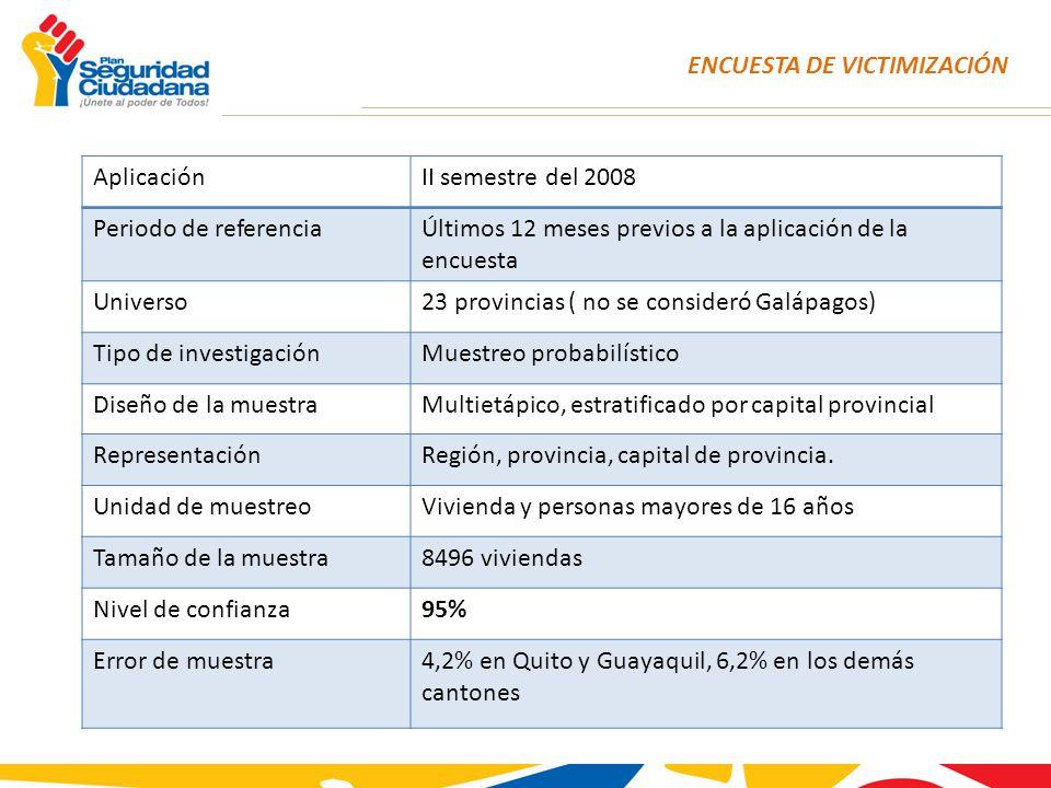 ENCUESTA DE VICTIMIZACIÓN