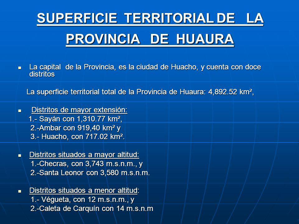SUPERFICIE TERRITORIAL DE LA PROVINCIA DE HUAURA