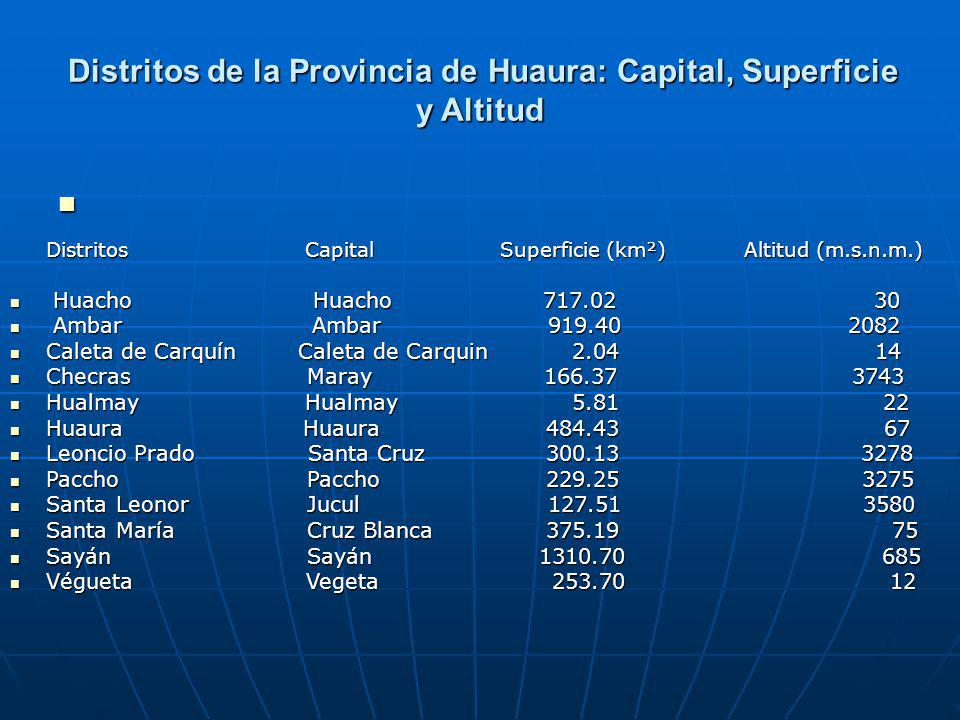 Distritos de la Provincia de Huaura: Capital, Superficie y Altitud