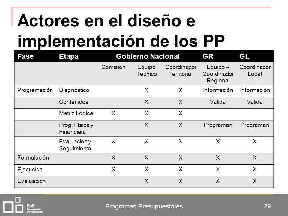 Actores en el diseño e implementación de los PP