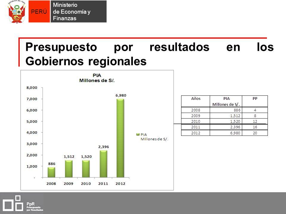 Presupuesto por resultados en los Gobiernos regionales