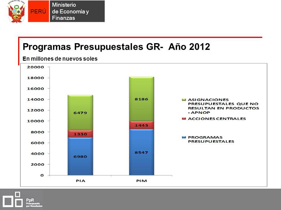 Programas Presupuestales GR- Año 2012