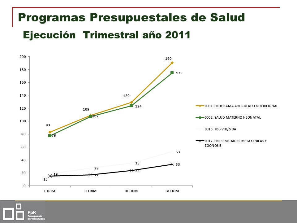 Programas Presupuestales de Salud Ejecución Trimestral año 2011