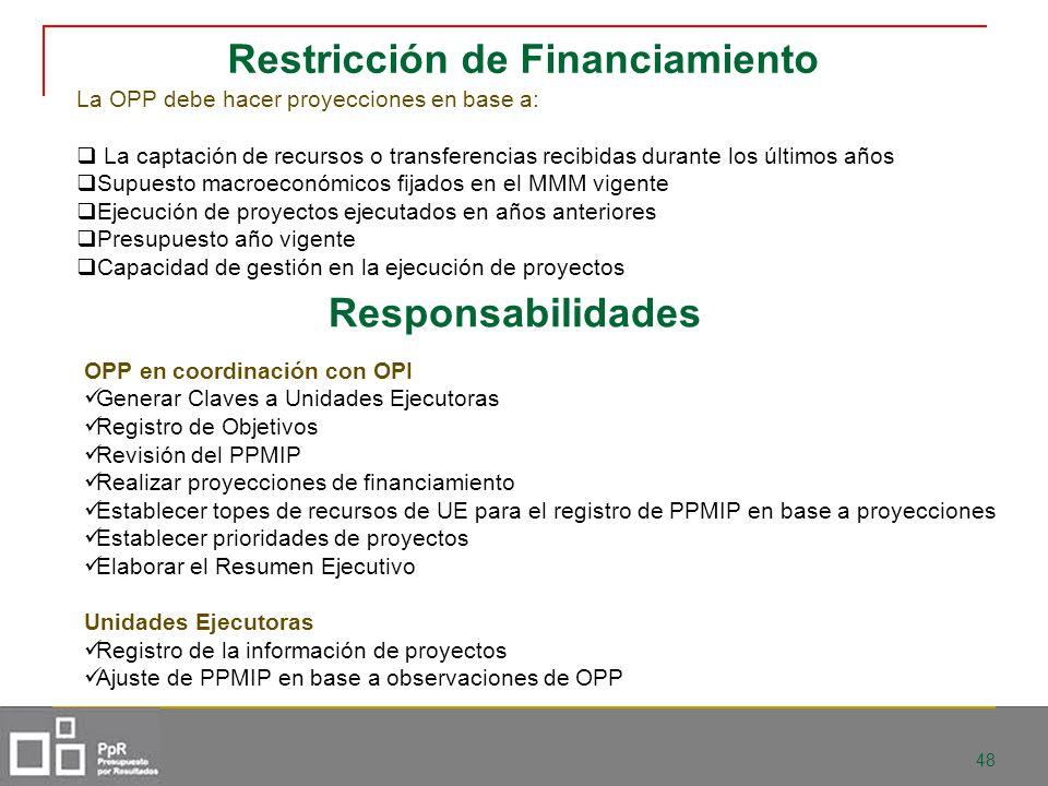 Restricción de Financiamiento