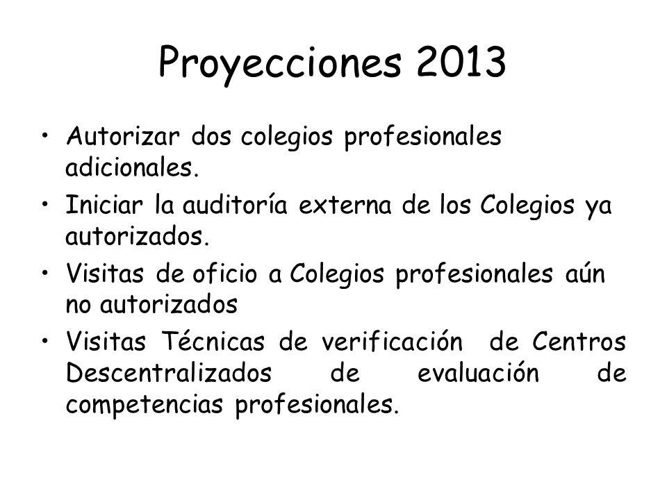 Proyecciones 2013 Autorizar dos colegios profesionales adicionales.
