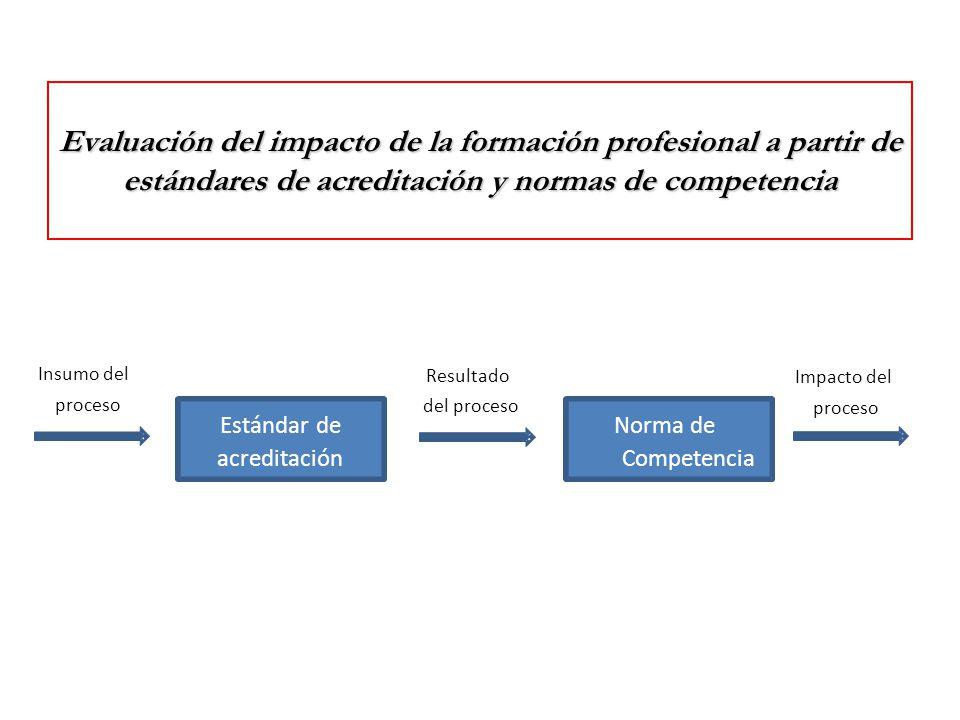 Evaluación del impacto de la formación profesional a partir de estándares de acreditación y normas de competencia