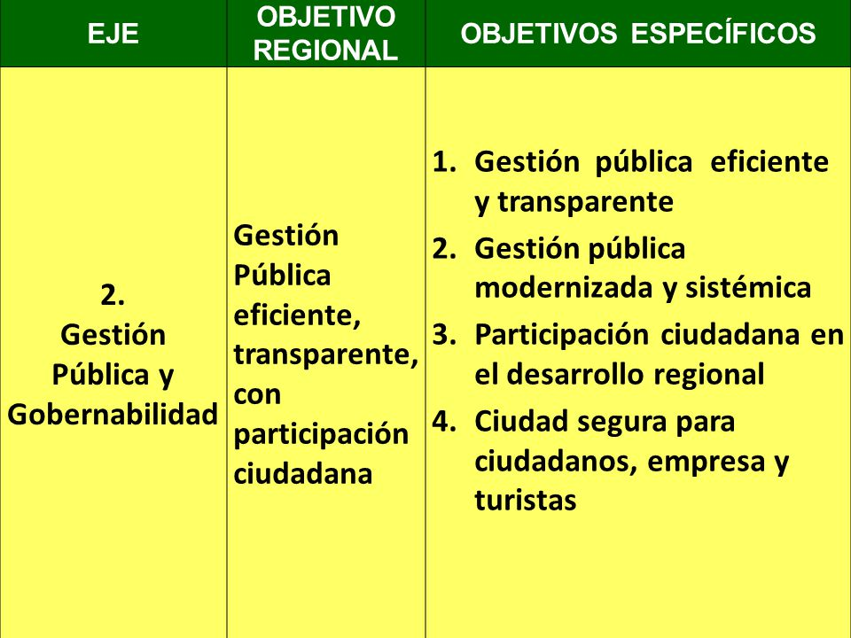OBJETIVOS ESPECÍFICOS Pública y Gobernabilidad