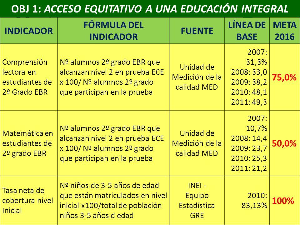 OBJ 1: ACCESO EQUITATIVO A UNA EDUCACIÓN INTEGRAL