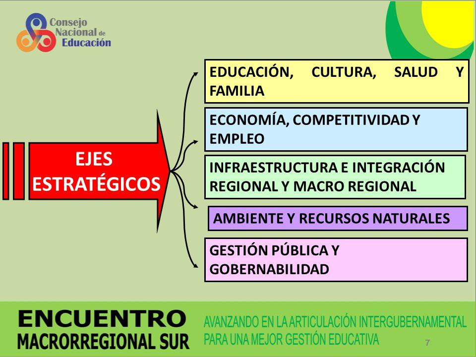 EJES ESTRATÉGICOS EDUCACIÓN, CULTURA, SALUD Y FAMILIA