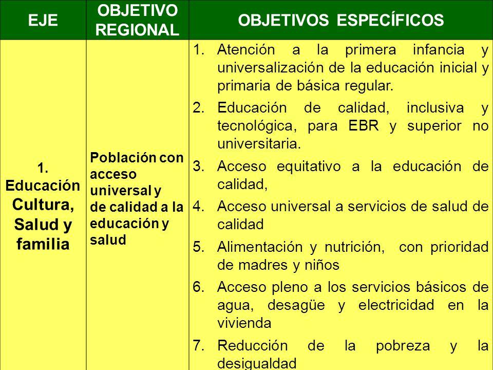 OBJETIVOS ESPECÍFICOS EducaciónCultura, Salud y familia