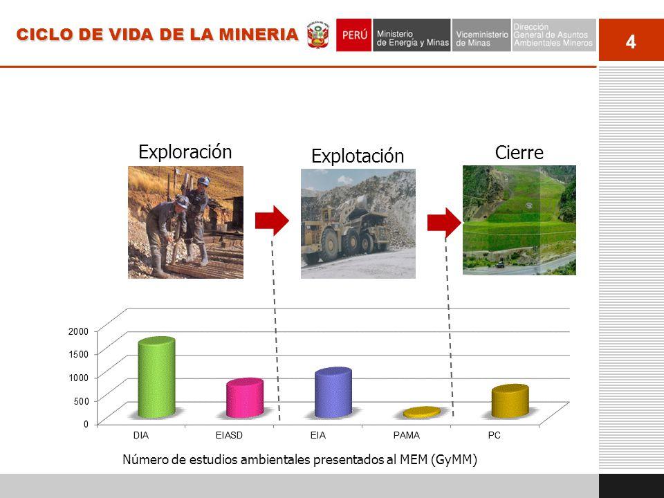 Exploración Cierre Explotación CICLO DE VIDA DE LA MINERIA