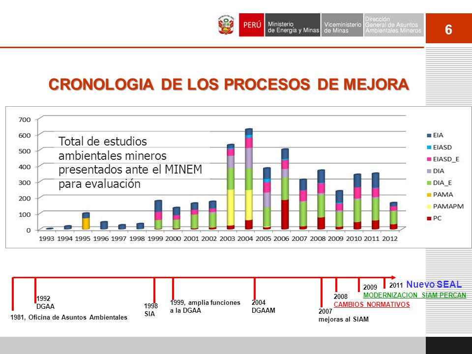 CRONOLOGIA DE LOS PROCESOS DE MEJORA