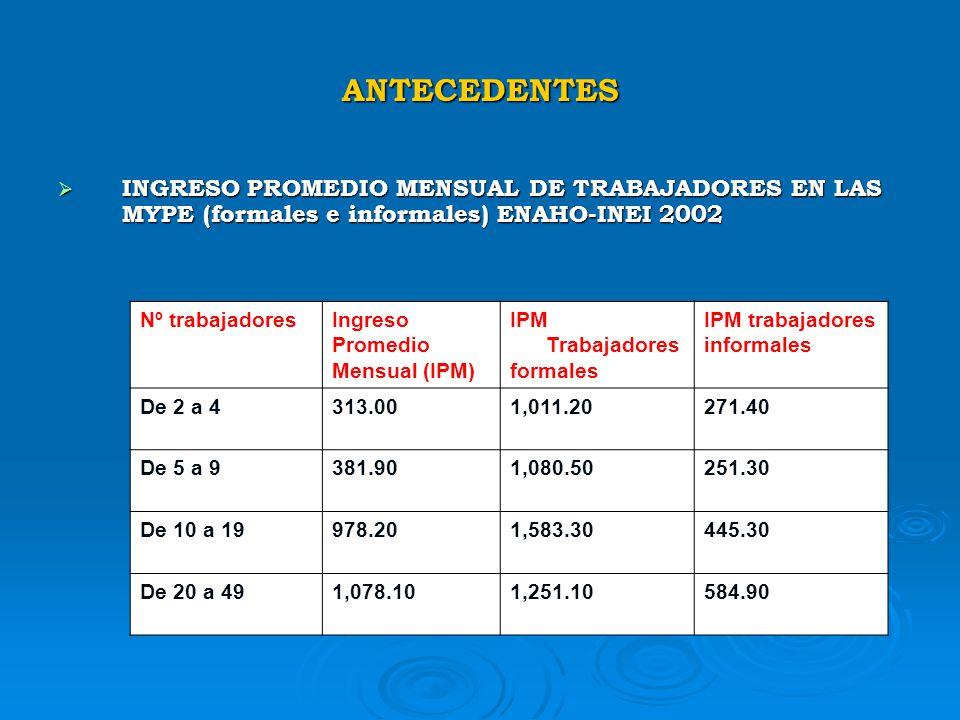 ANTECEDENTES INGRESO PROMEDIO MENSUAL DE TRABAJADORES EN LAS MYPE (formales e informales) ENAHO-INEI 2002.