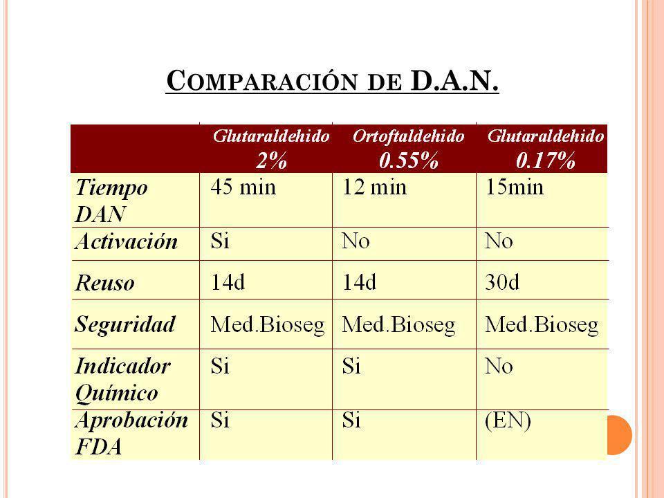 Comparación de D.A.N.