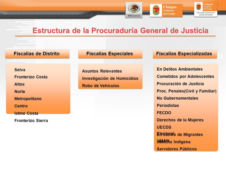 Estructura de la Procuraduría General de Justicia