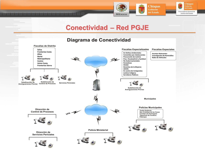 Conectividad – Red PGJE