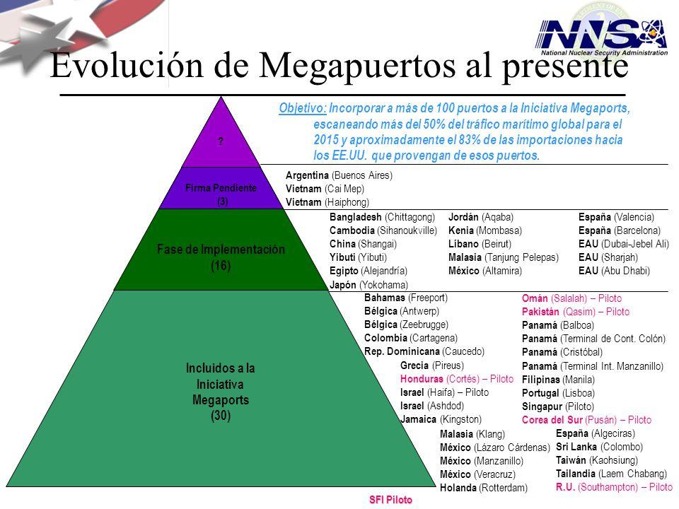 Evolución de Megapuertos al presente