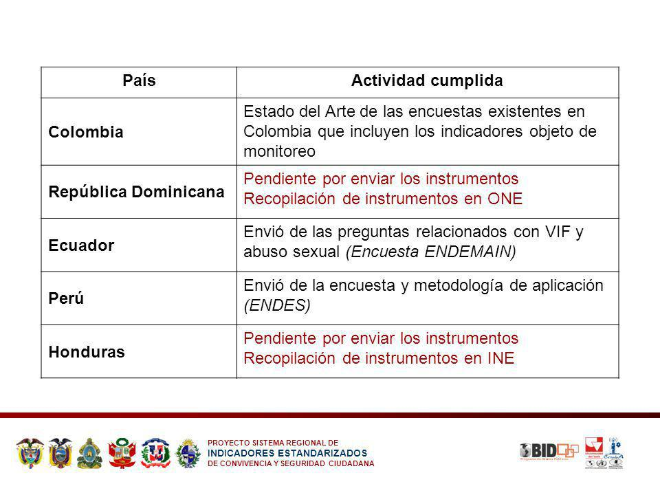 País Actividad cumplida. Colombia. Estado del Arte de las encuestas existentes en Colombia que incluyen los indicadores objeto de monitoreo.