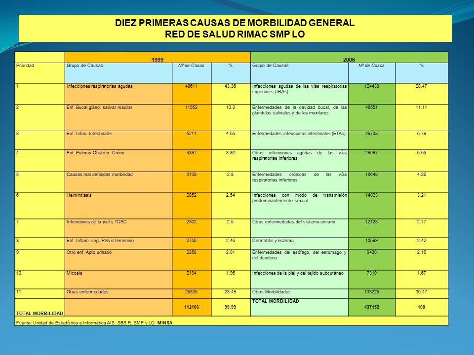 RED DE SALUD RIMAC SMP LO