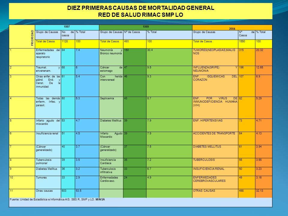 DIEZ PRIMERAS CAUSAS DE MORTALIDAD GENERAL RED DE SALUD RIMAC SMP LO