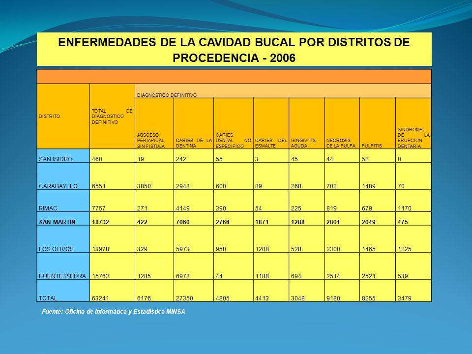 ENFERMEDADES DE LA CAVIDAD BUCAL POR DISTRITOS DE PROCEDENCIA - 2006