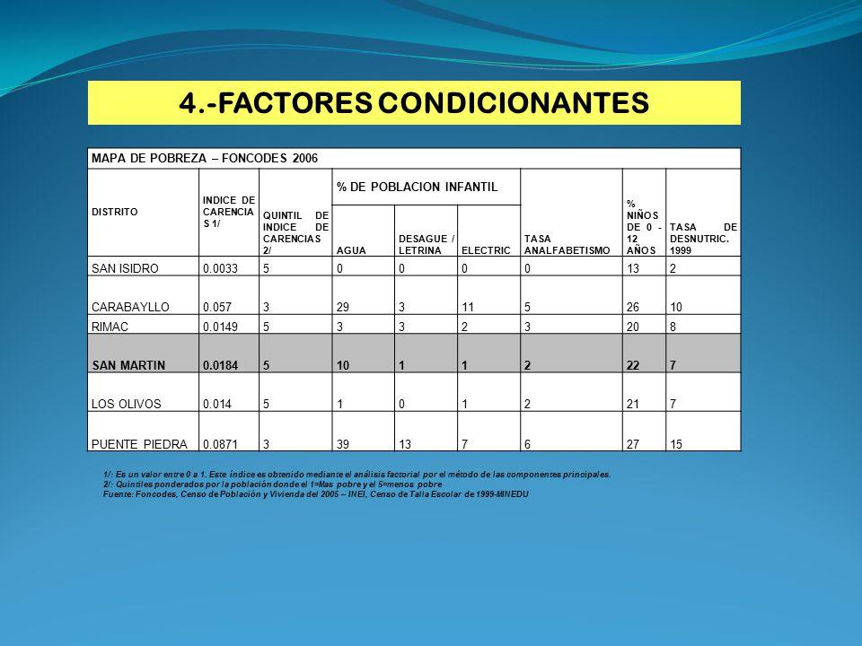 4.-FACTORES CONDICIONANTES