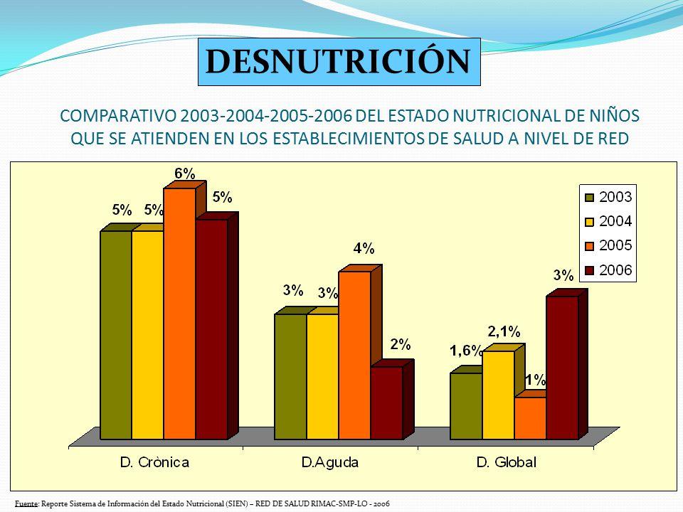 DESNUTRICIÓN COMPARATIVO 2003-2004-2005-2006 DEL ESTADO NUTRICIONAL DE NIÑOS QUE SE ATIENDEN EN LOS ESTABLECIMIENTOS DE SALUD A NIVEL DE RED.