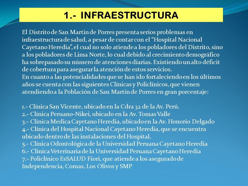 1.- INFRAESTRUCTURA