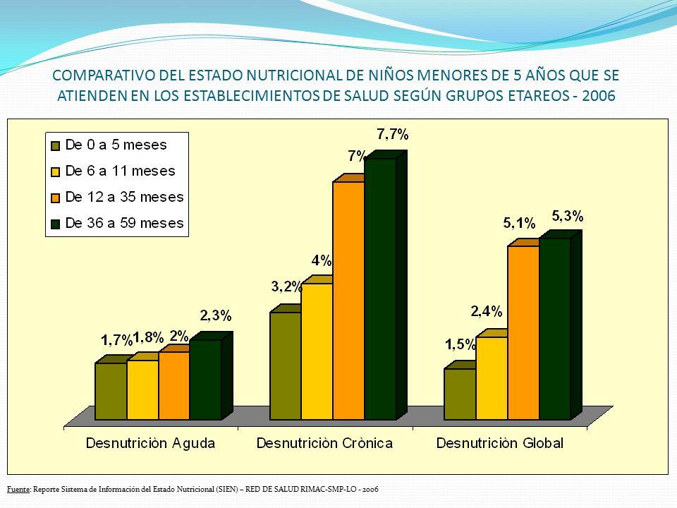 COMPARATIVO DEL ESTADO NUTRICIONAL DE NIÑOS MENORES DE 5 AÑOS QUE SE ATIENDEN EN LOS ESTABLECIMIENTOS DE SALUD SEGÚN GRUPOS ETAREOS - 2006