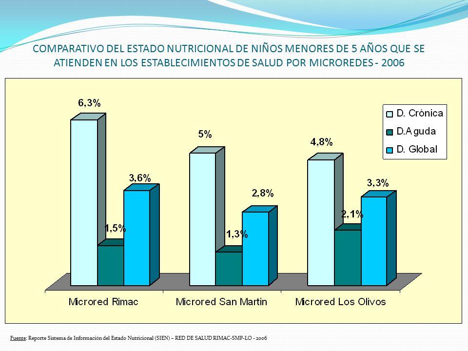 COMPARATIVO DEL ESTADO NUTRICIONAL DE NIÑOS MENORES DE 5 AÑOS QUE SE ATIENDEN EN LOS ESTABLECIMIENTOS DE SALUD POR MICROREDES - 2006
