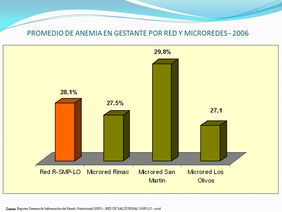 PROMEDIO DE ANEMIA EN GESTANTE POR RED Y MICROREDES - 2006