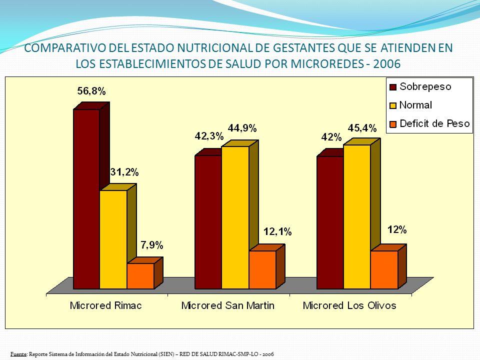 COMPARATIVO DEL ESTADO NUTRICIONAL DE GESTANTES QUE SE ATIENDEN EN LOS ESTABLECIMIENTOS DE SALUD POR MICROREDES - 2006