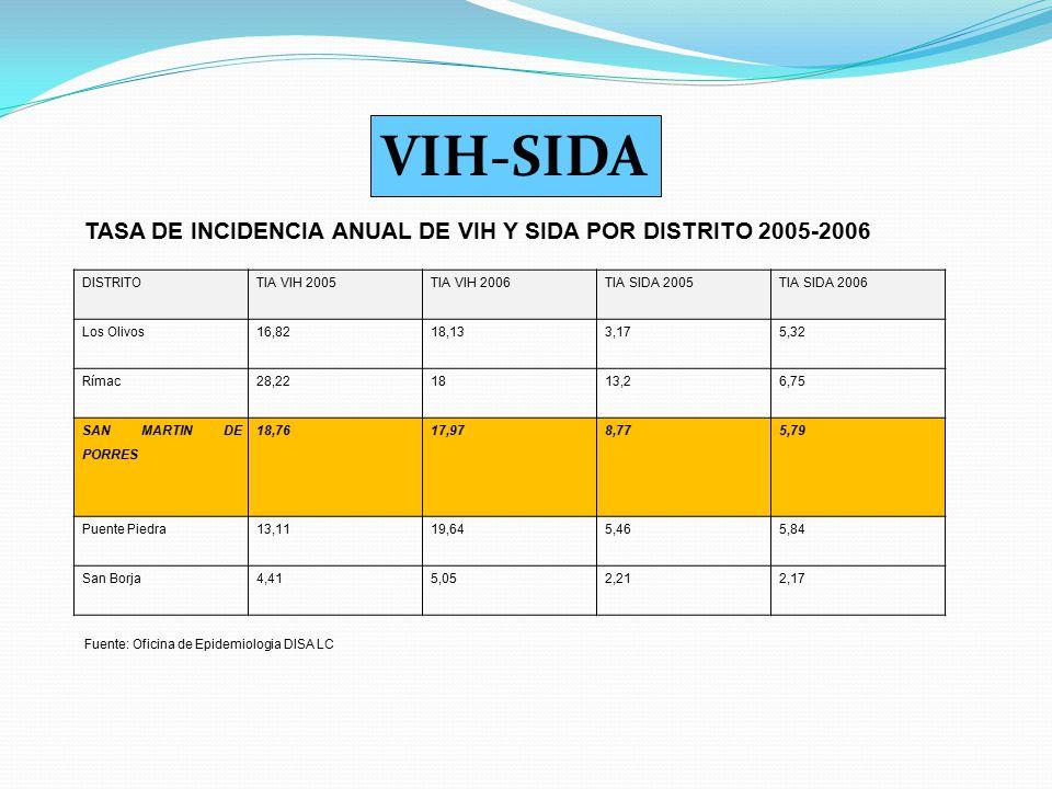VIH-SIDA TASA DE INCIDENCIA ANUAL DE VIH Y SIDA POR DISTRITO 2005-2006