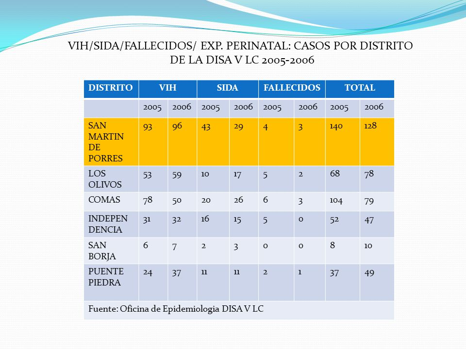 VIH/SIDA/FALLECIDOS/ EXP. PERINATAL: CASOS POR DISTRITO