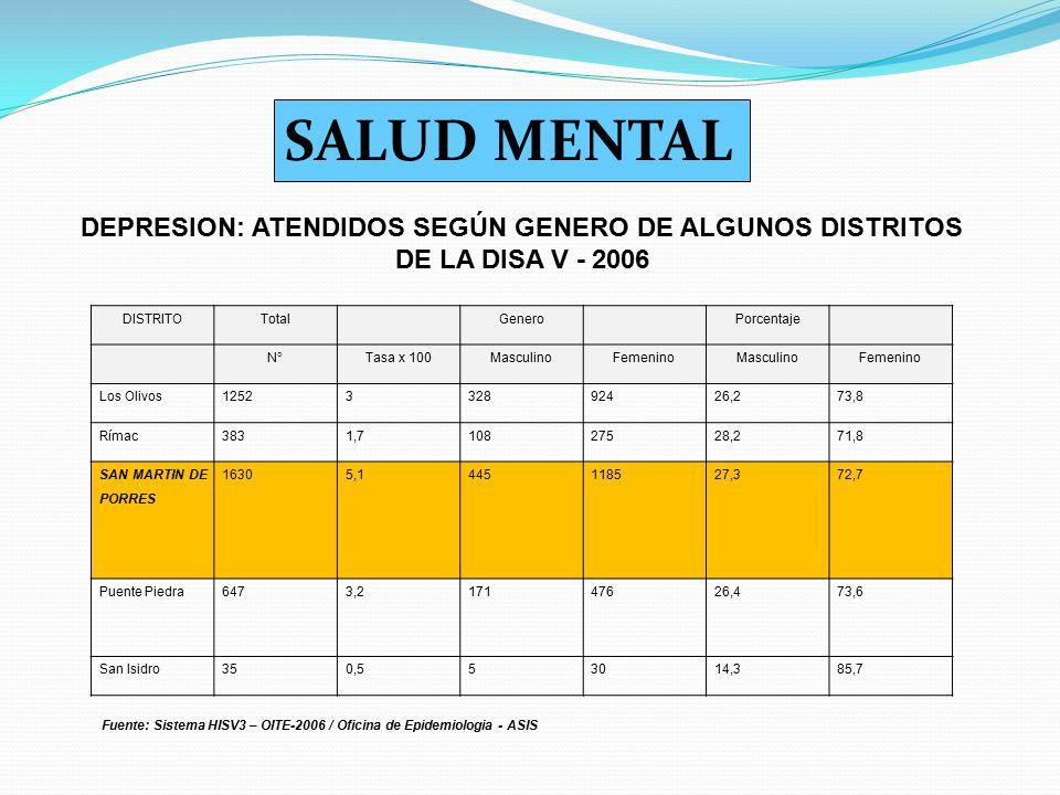 SALUD MENTAL DEPRESION: ATENDIDOS SEGÚN GENERO DE ALGUNOS DISTRITOS DE LA DISA V - 2006. DISTRITO.